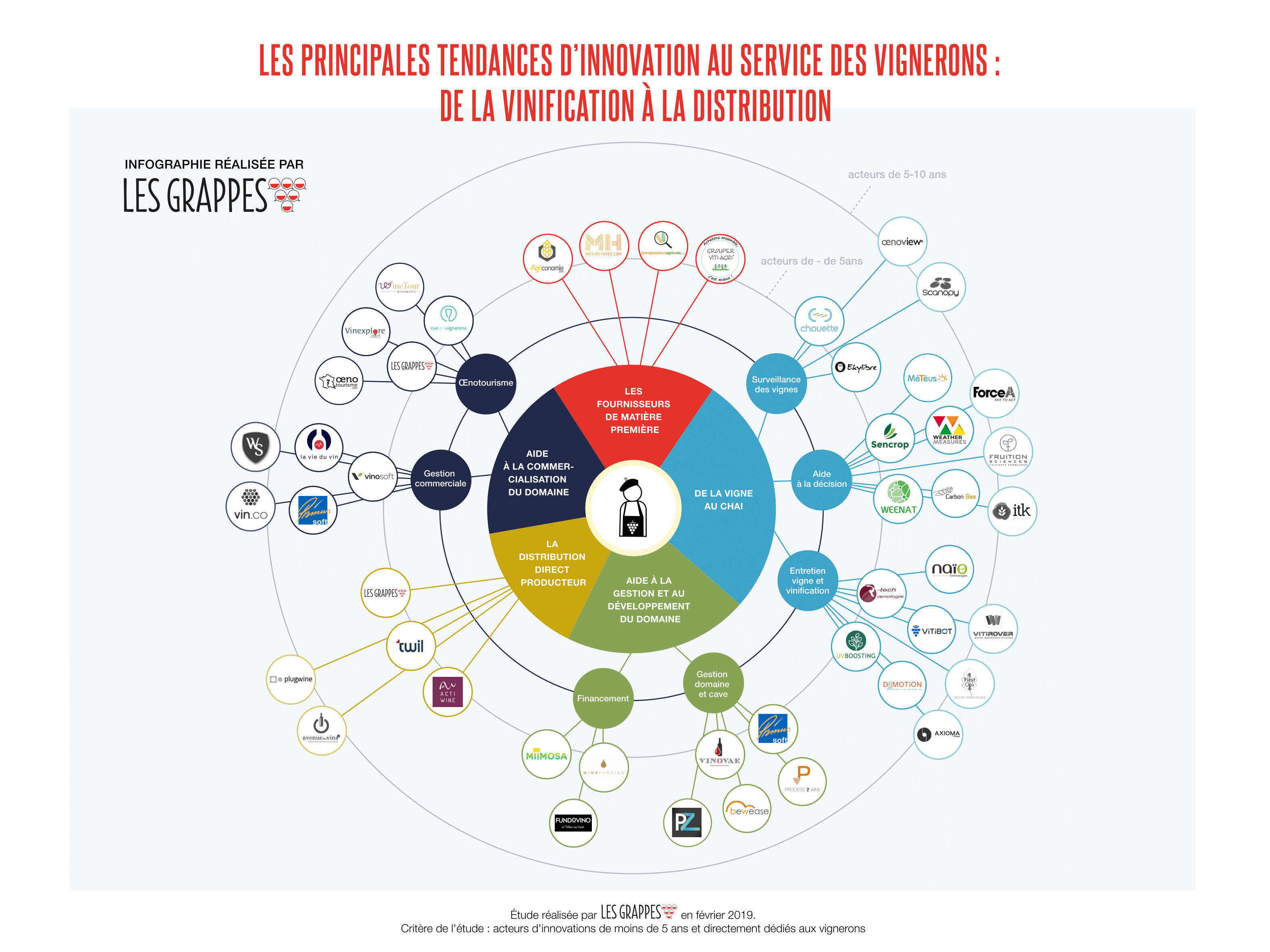 Principales tendances d'innovation au service des vignerons : de la vinification à la distribution